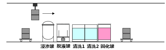 标准型浸渗设备设备示意图.png